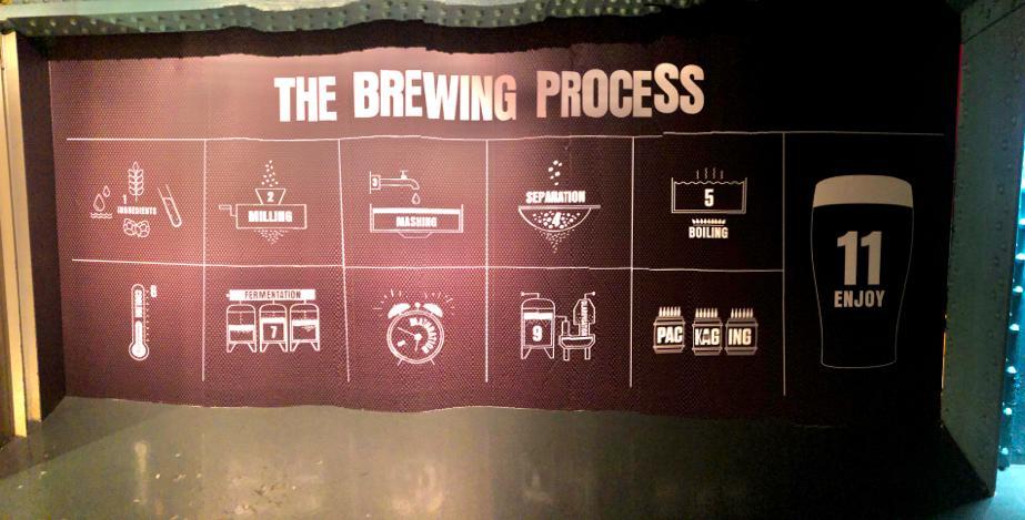 Bira yapım aşamaları - Guinness Bira Fabrikası